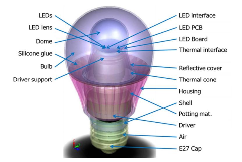 Optimalizace tepelných vlastností LED žárovek
