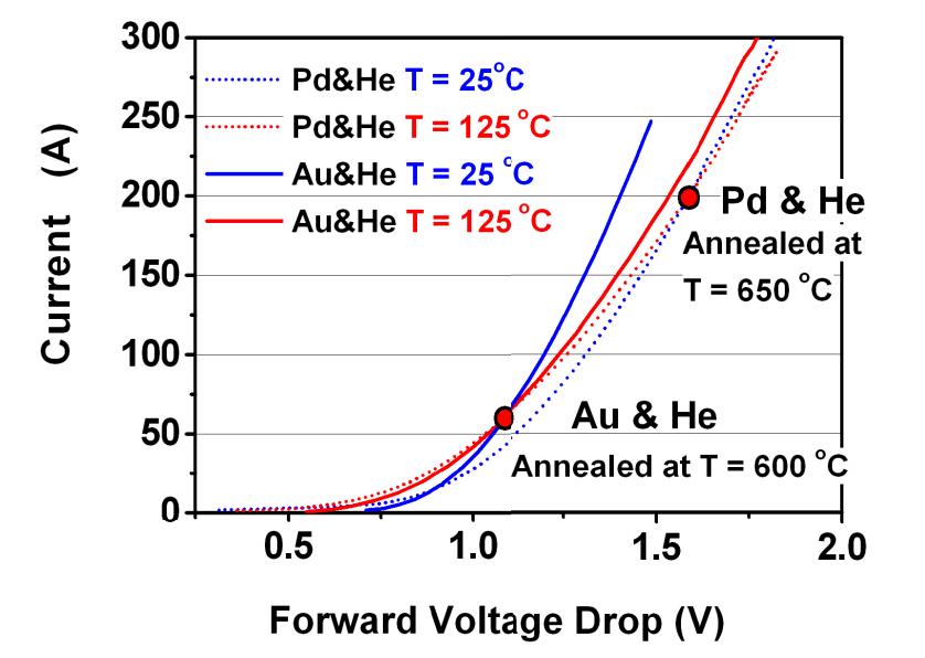 Optimalizace vlastností diod